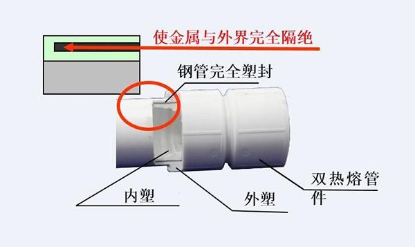 钢塑复合管的连接方式有几种?
