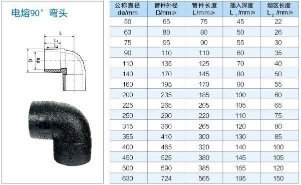 电热熔管件生产厂家